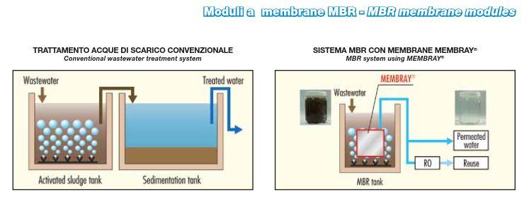 Membrane MBR